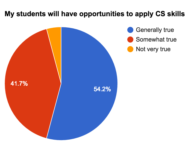 Students able to apply skills graph