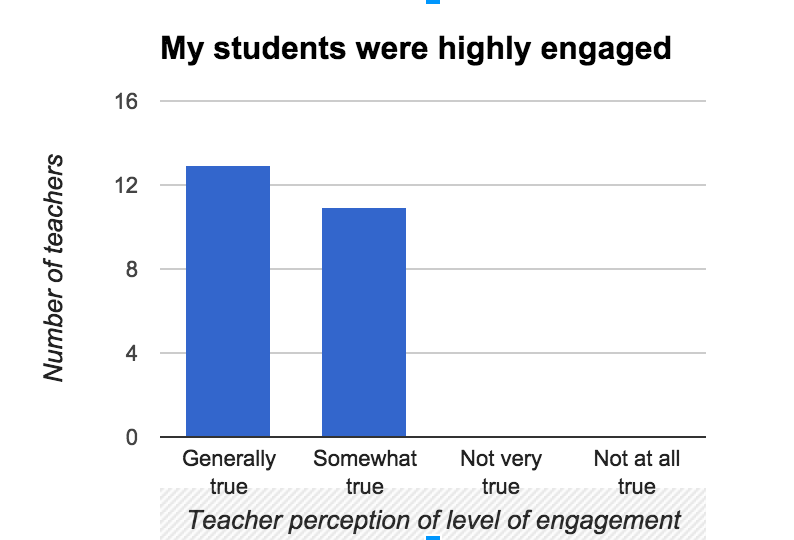 Student engagement graph