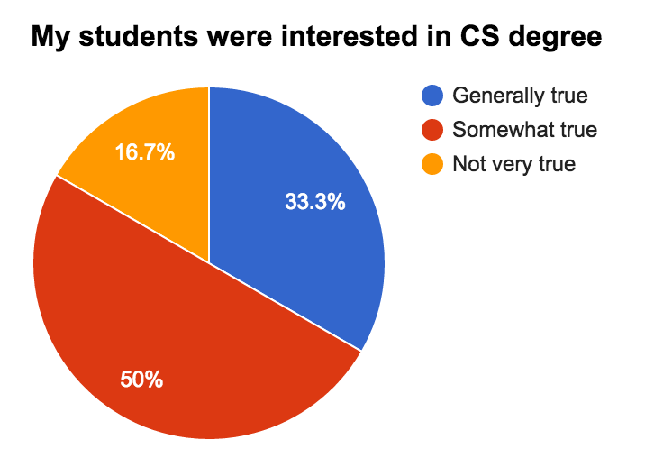 Student interest in CS graph