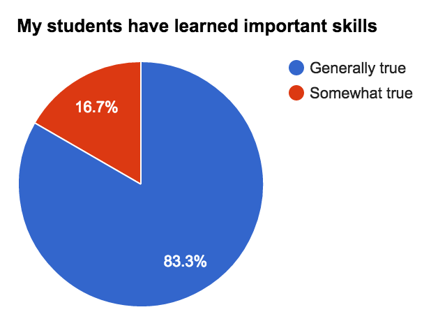 Students Skills graph